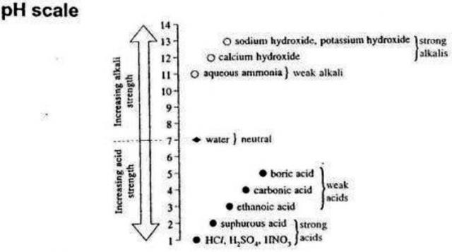 O Level Chemistry Tips On Acids Bases Ph Simplechemconcepts