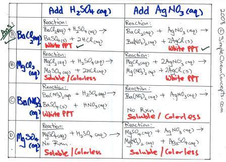 O Level Chemistry: Qualitative Analysis / Preparing Salts ...