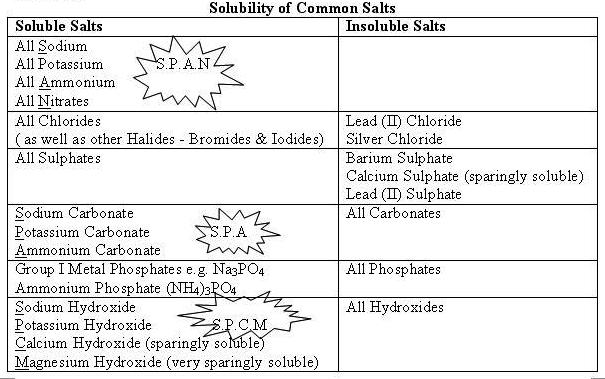 O Level Chemistry: Tips on Solubility of Common Salts ...