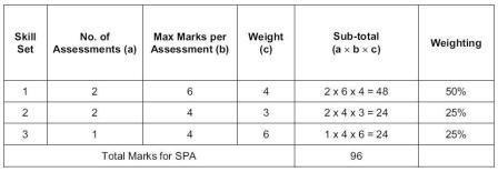 spa-score-table.JPG