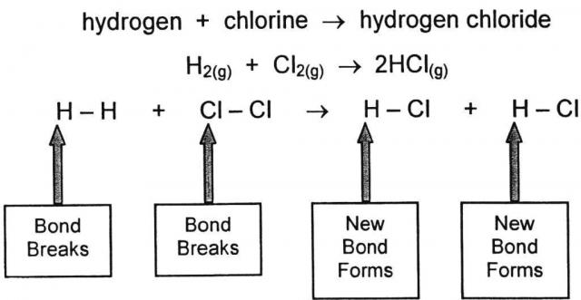 how to use bond energies to calculate enthalpy change