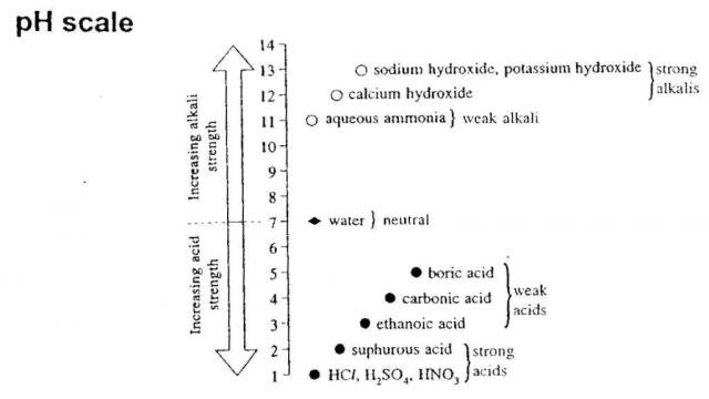 O Level Chemistry – pH Scale - O Level Chemistry & IP Chemistry